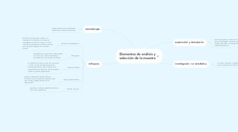 Mind Map: Elementos de análisis y selección de la muestra