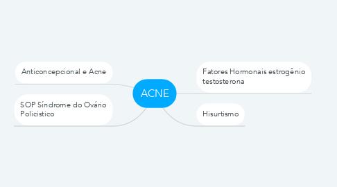 Mind Map: ACNE