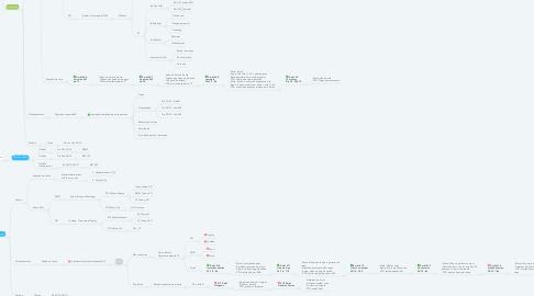 Mind Map: Estratégia de Lançamento - copyright @ 2020 www.wiuads.com.br