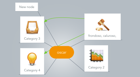 Mind Map: oscar