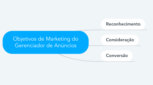 Mind Map: Objetivos de Marketing do Gerenciador de Anúncios