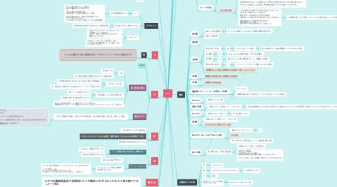 Mind Map: eva