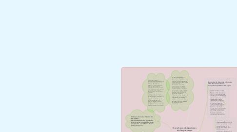 Mind Map: Derechos y obligaciones de las personas trabajadoras.