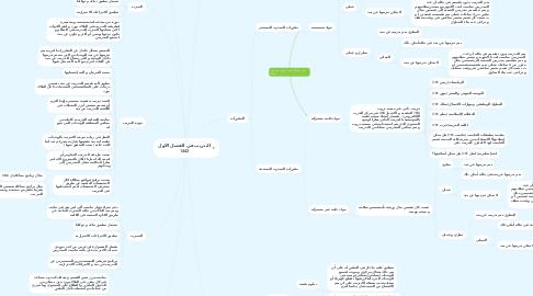 Mind Map: التدريب في الفصل الاول 1442