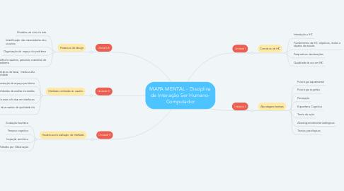 Mind Map: MAPA MENTAL - Disciplina de Interação Ser Humano- Computador