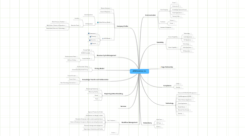Mind Map: APER Solutions, Inc.