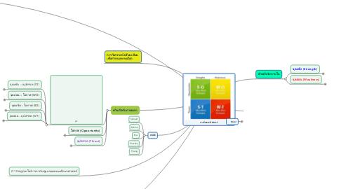 Mind Map: การวิเคราะห์ SWOT