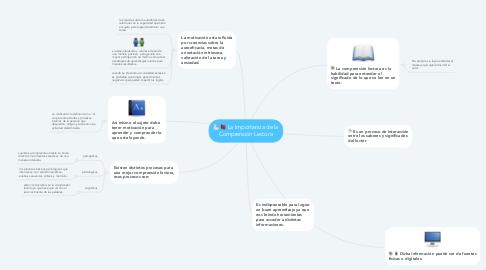 Mind Map: La Importancia de la Comprensión Lectora