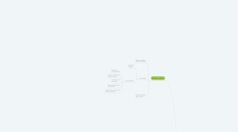 Mind Map: Cultura y entorno de las organizaciones