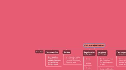 Mind Map: Botiquín de primeros auxilios