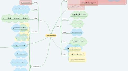 Mind Map: Đào tạo hội nhập