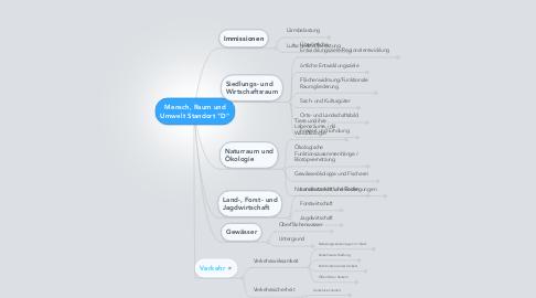 """Mind Map: Mensch, Raum und Umwelt Standort """"D"""""""