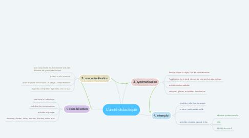 Mind Map: L'unité didactique