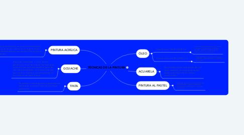 Mind Map: MESOPOTAMIA - PRIMERAS CIVILIZACIONES EN CERCANO ORIENTE Y SU LEGADO AL MUNDO https://www.youtube.com/watch?v=Ptz0vfOZ12w