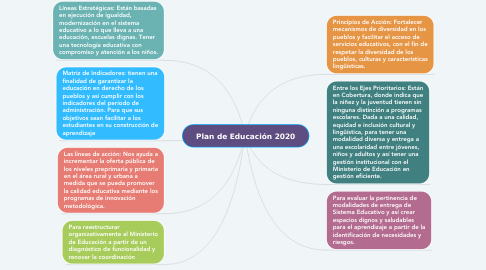 Mind Map: Plan de Educación 2020
