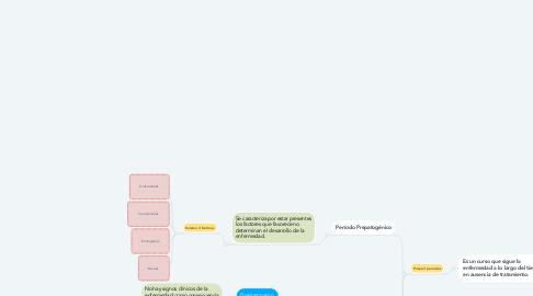 Mind Map: Historia natural de la enfermedad