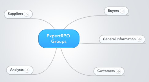Mind Map: ExpertRPO  Groups