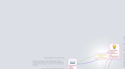 Mind Map: Teamvergadering het Erasmus: Onderzoeksresultaten
