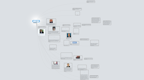 Mind Map: Responsibilities of government department