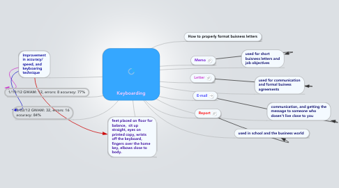 Mind Map: Keyboarding