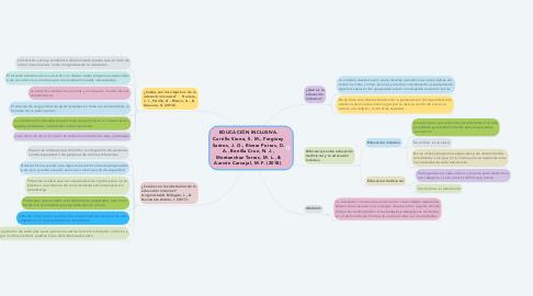 Mind Map: EDUCACIÓN INCLUSIVA. Carrillo Sierra, S. M., Forgiony Santos, J. O., Rivera Porras, D. A., Bonilla Cruz, N. J., Montanchez Torres, M. L., & Aarcón Carvajal, M. F. (2018).