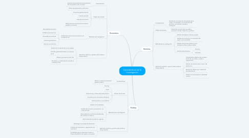 Mind Map: Características de la Investigación