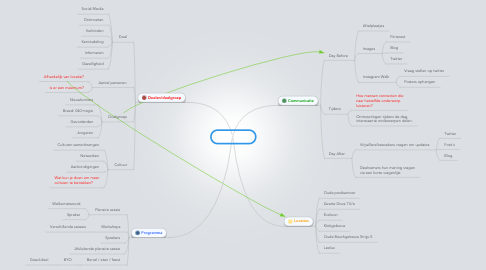 Mind Map: #SMDay040