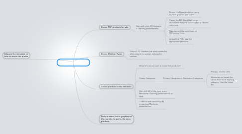 Mind Map: CPD Project To-Dos
