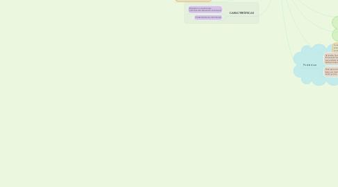 Mind Map: ETAPAS DEL PROCESO DE LECTURA
