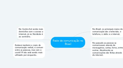 Mind Map: Rede de comunicação no Brasil