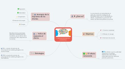 Mind Map: COMUNICACIONES DE MARKETING