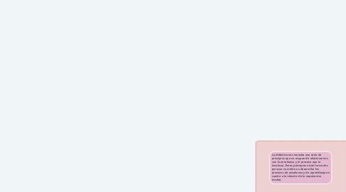 Mind Map: EDUCACIÓN, PEDAGOGÍA Y DIDÁCTICA