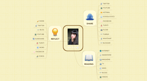 Mind Map: MY PLE