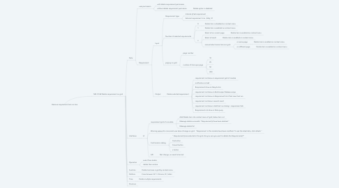 Mind Map: Remove requirement item on tree