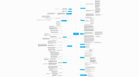 Mind Map: Подготовка первой части заявки в ЭА (форма 2)