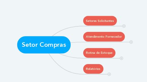 Mind Map: Setor Compras