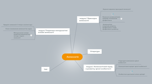 Mind Map: Акмеологія