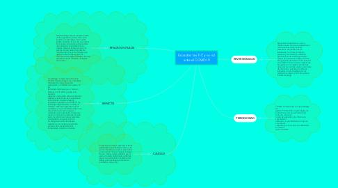 Mind Map: Ecuador: las TIC y su rol ante el COVID19