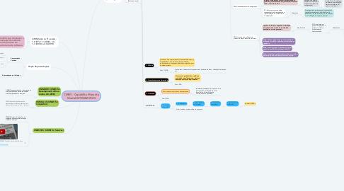 Mind Map: CMMI - Capability Maturity Model INTEGRATION