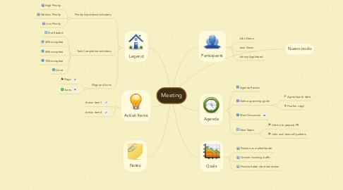 Mind Map: Meeting