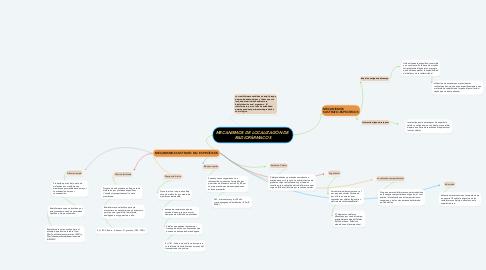 Mind Map: MECANISMOS DE LOCALIZACIÓN DE  RADIOFÁRMACOS