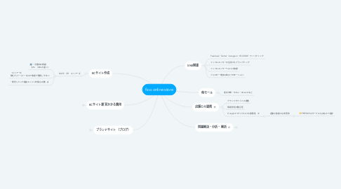 Mind Map: fico online store