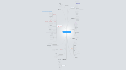 Mind Map: WORLD DOMINATION