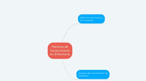 Mind Map: Patrones de Conocimiento en Enfermeria