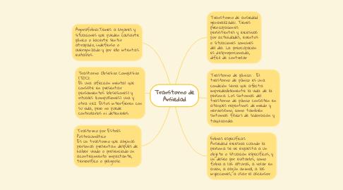 Mind Map: Transtorno de Ansiedad