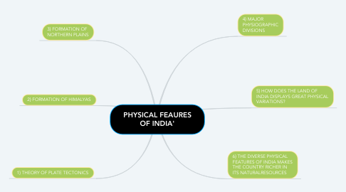 Mind Map: PHYSICAL FEAURES OF INDIA'