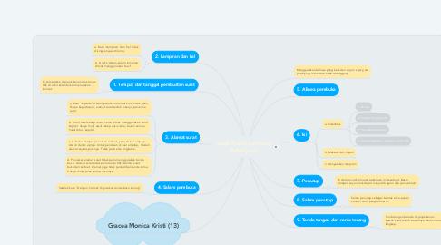 Mind Map: topik Surat Lamaran Pekerjaan