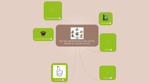 Mind Map: ROL DEL DOCENTE EN LA ERA DIGITAL FRENTE AL USO DE LAS TICS