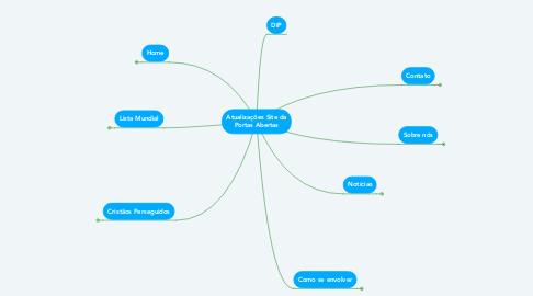 Mind Map: Atualizações Site da Portas Abertas