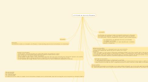 Mind Map: Los sistemas de toma de informacion